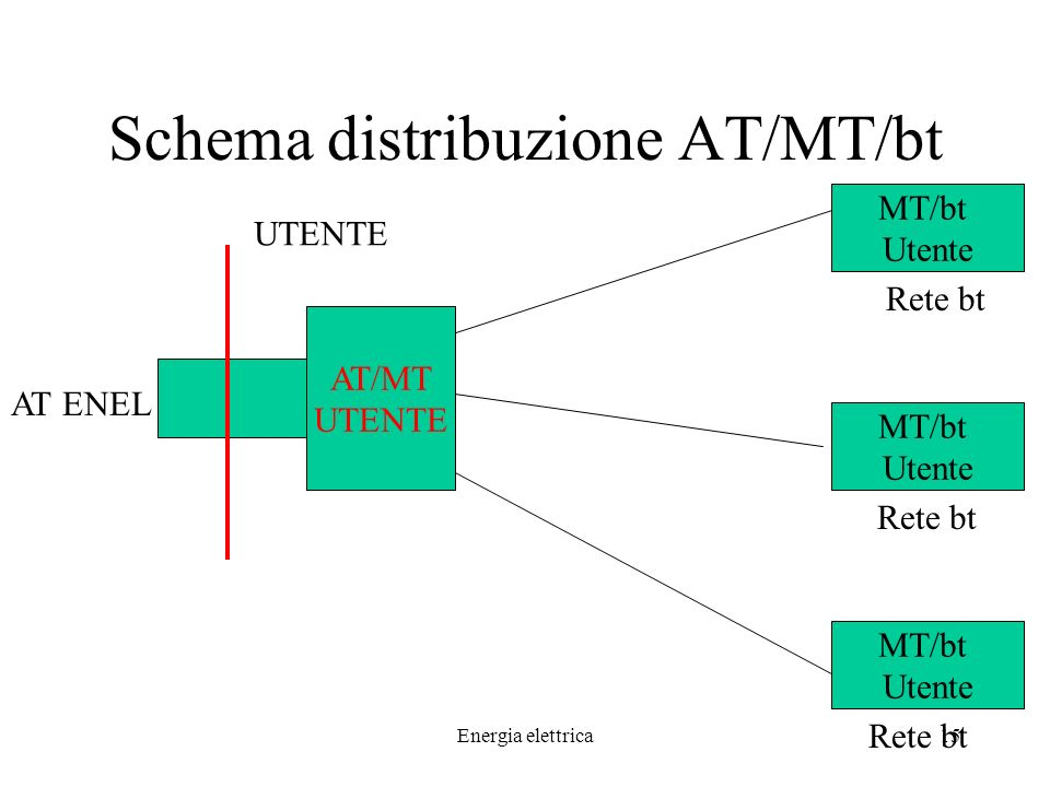 Schema distribuzione AT/MT/bt