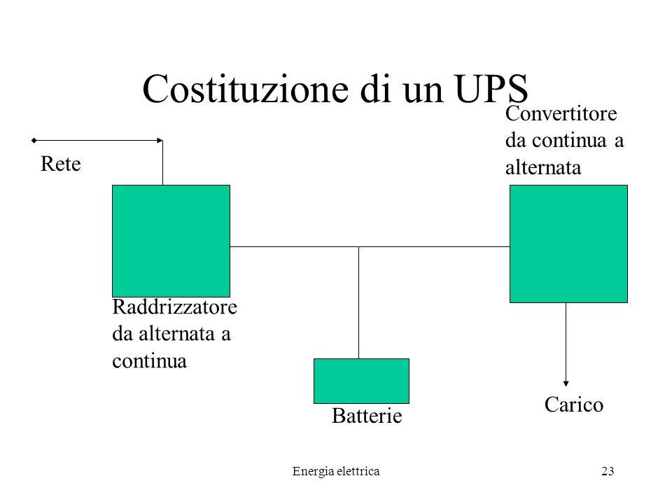 Costituzione di un UPS Convertitore da continua a alternata Rete