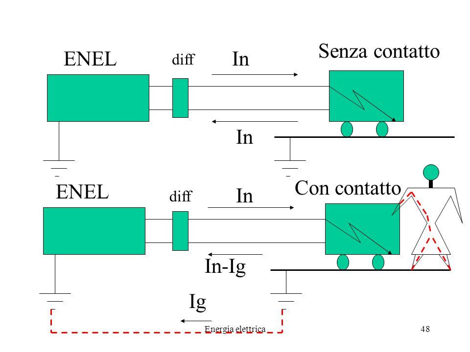 Senza contatto ENEL In In Con contatto ENEL In In-Ig Ig diff diff