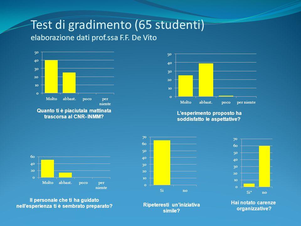 Test di gradimento (65 studenti) elaborazione dati prof. ssa F. F