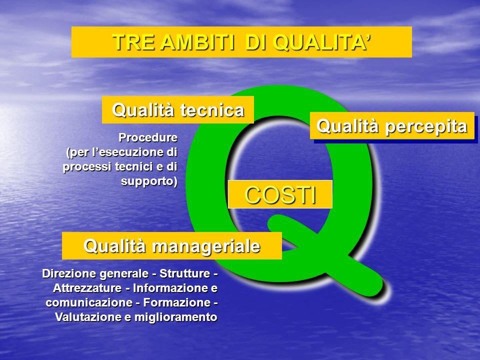 Q COSTI TRE AMBITI DI QUALITA' Qualità tecnica Qualità percepita