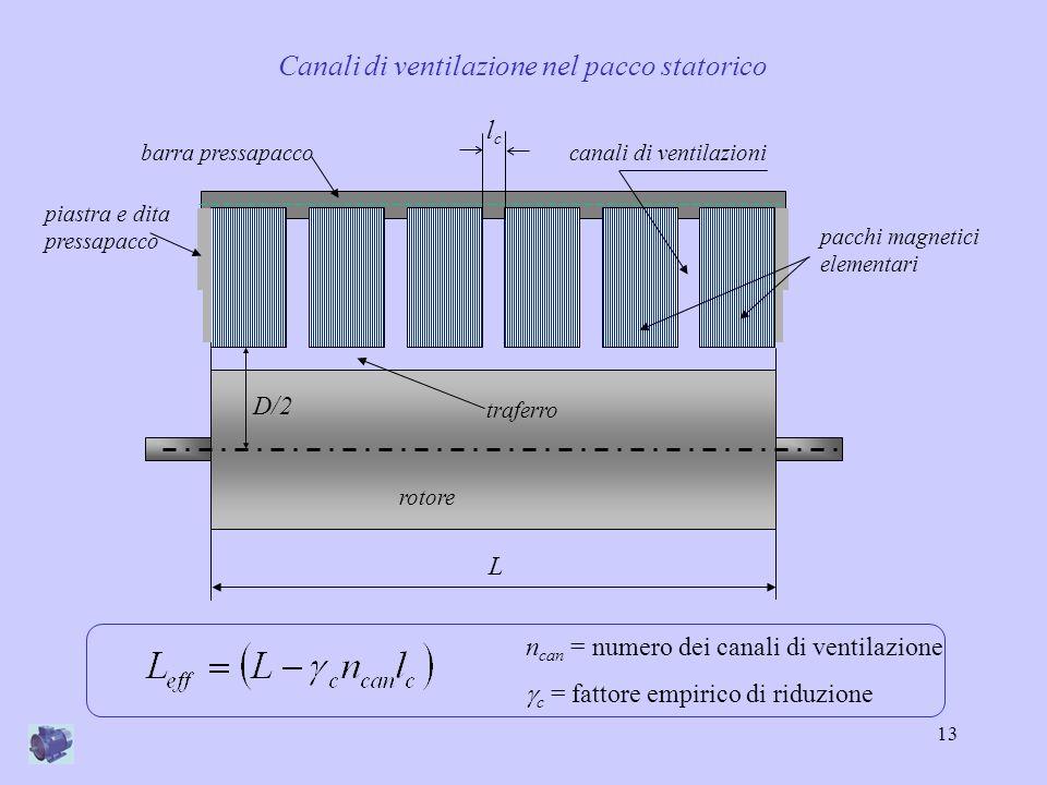 Canali di ventilazione nel pacco statorico