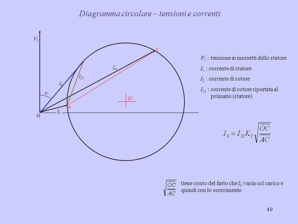 Diagramma circolare – tensioni e correnti