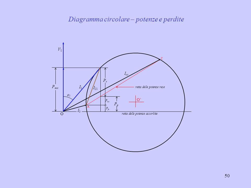 Diagramma circolare – potenze e perdite