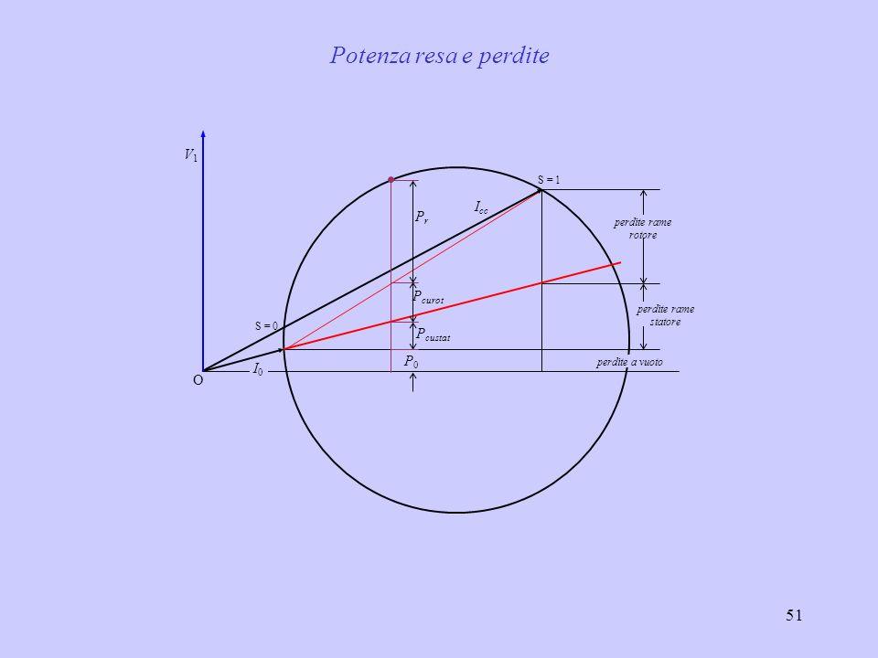 Potenza resa e perdite V1 Icc Pr Pcurot Pcustat P0 I0 O S = 1
