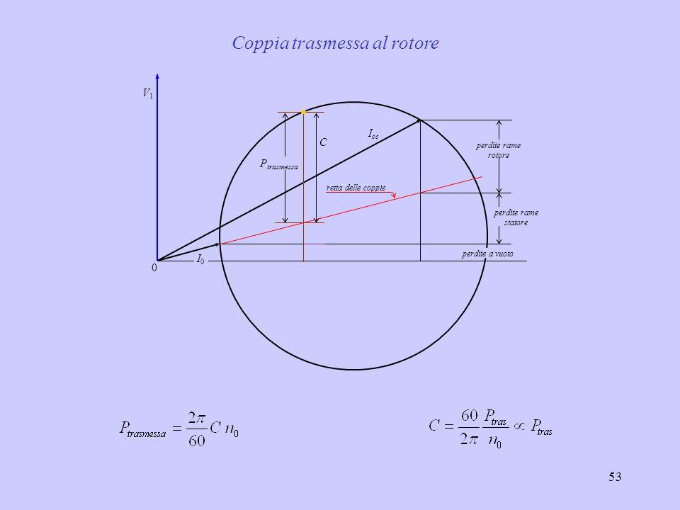 Coppia trasmessa al rotore
