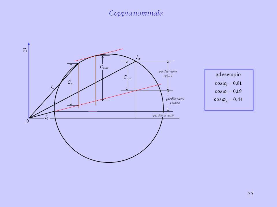 Coppia nominale ad esempio V1 Icc Cmax Cavv Cn In I0
