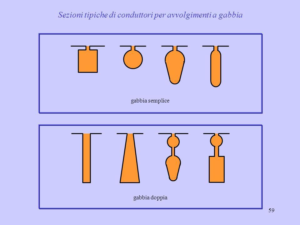Sezioni tipiche di conduttori per avvolgimenti a gabbia