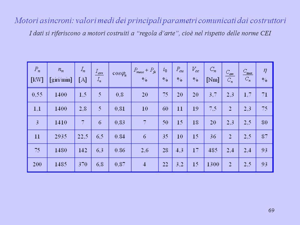 Motori asincroni: valori medi dei principali parametri comunicati dai costruttori