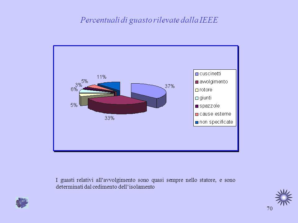 Percentuali di guasto rilevate dalla IEEE