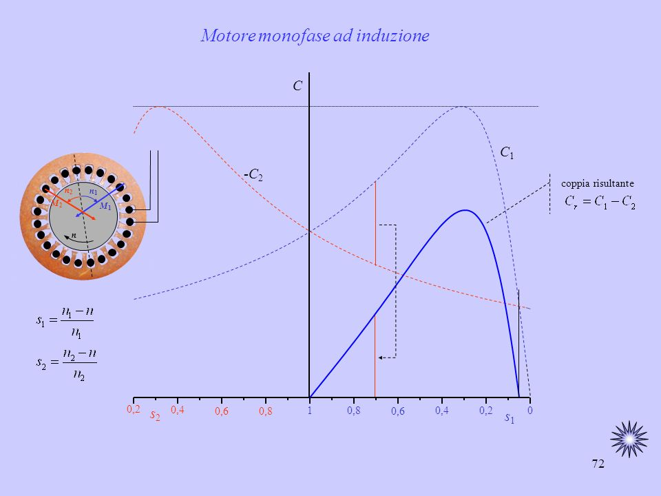 Motore monofase ad induzione