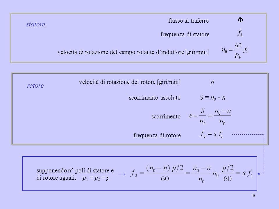 F statore f1 n rotore S = n0 - n flusso al traferro
