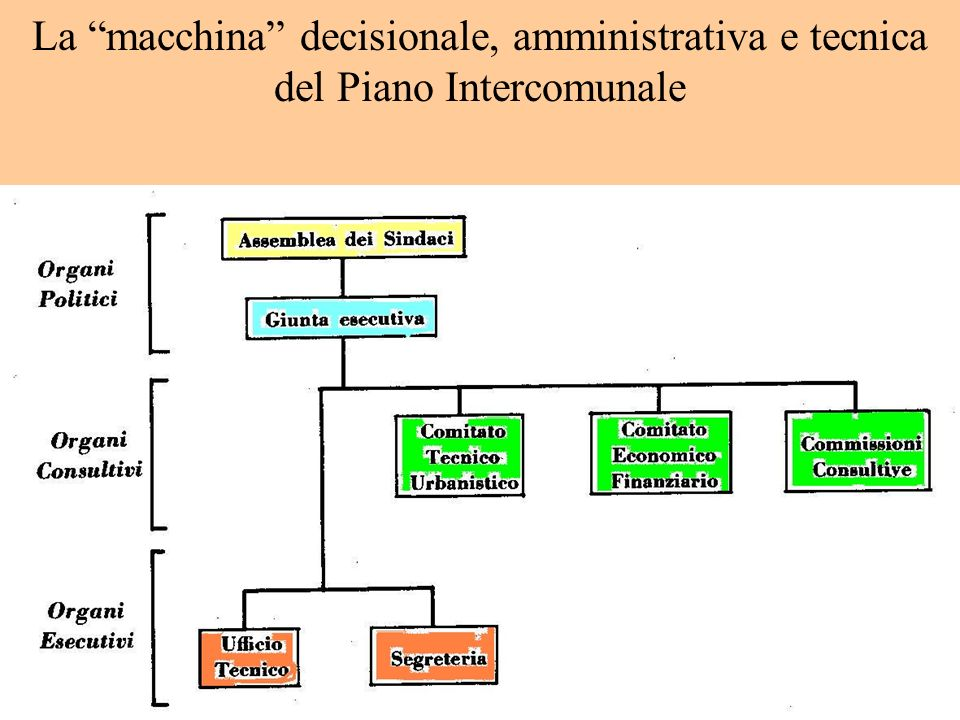La macchina decisionale, amministrativa e tecnica del Piano Intercomunale