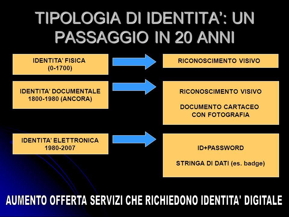 TIPOLOGIA DI IDENTITA': UN PASSAGGIO IN 20 ANNI
