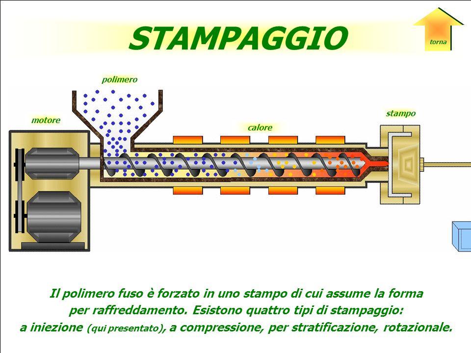 torna STAMPAGGIO. polimero. stampo. motore. calore. Il polimero fuso è forzato in uno stampo di cui assume la forma.