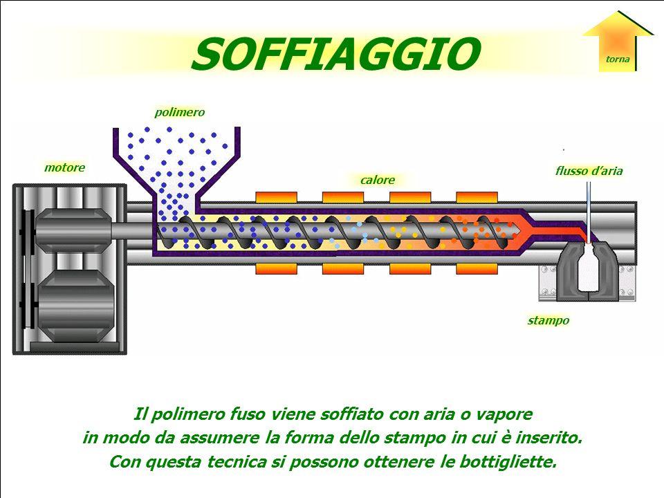SOFFIAGGIO Il polimero fuso viene soffiato con aria o vapore