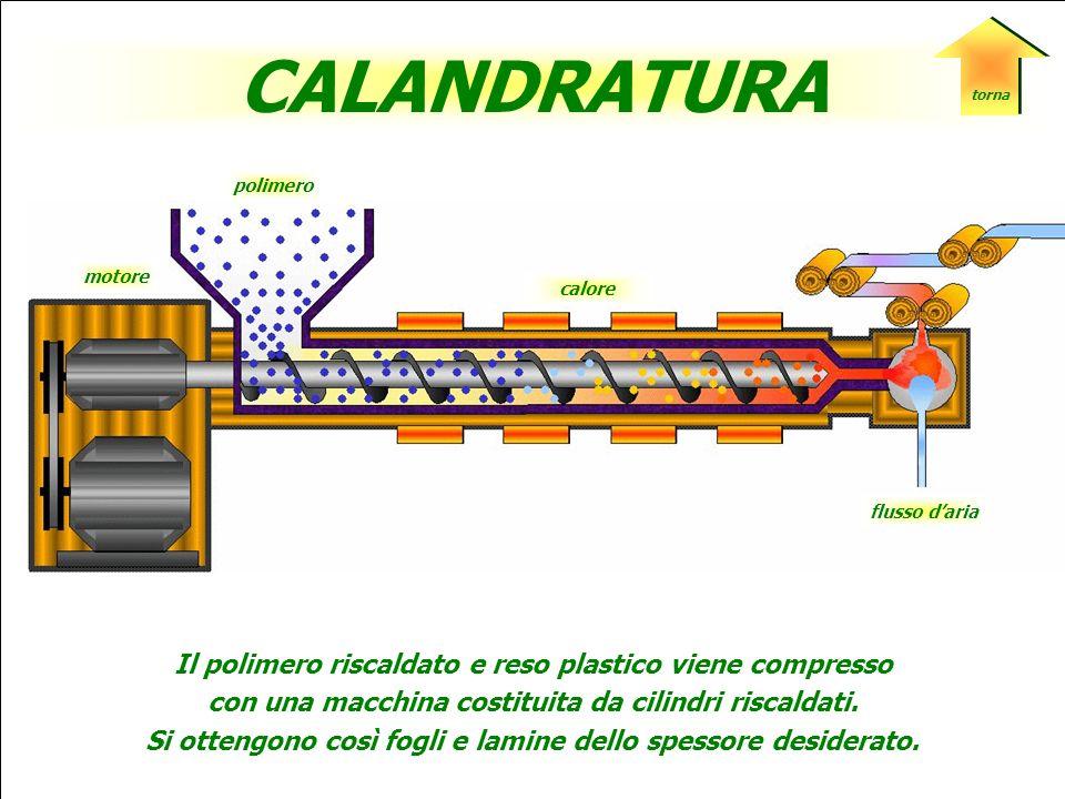 CALANDRATURA Il polimero riscaldato e reso plastico viene compresso