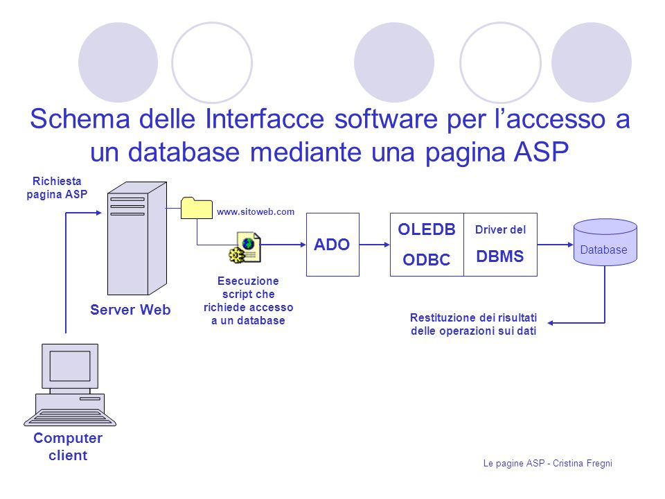 Schema delle Interfacce software per l'accesso a un database mediante una pagina ASP