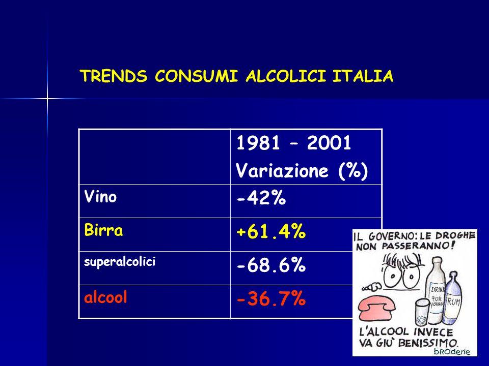 TRENDS CONSUMI ALCOLICI ITALIA