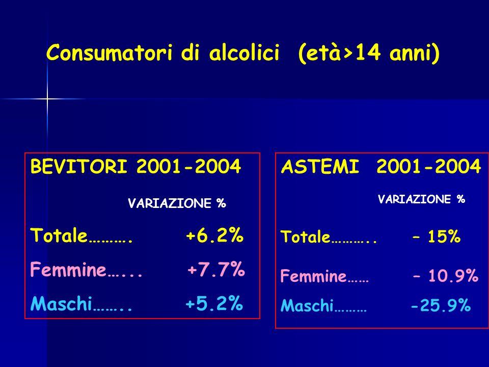 Consumatori di alcolici (età>14 anni)
