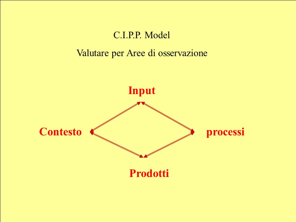Input Contesto processi Prodotti