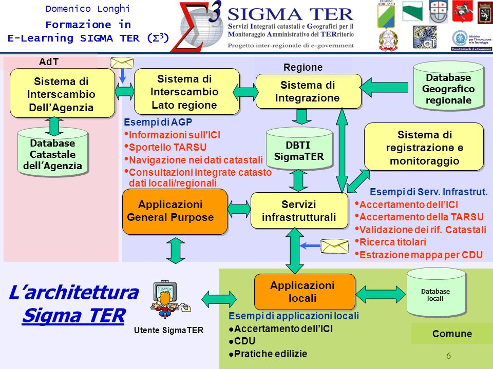 L'architettura Sigma TER