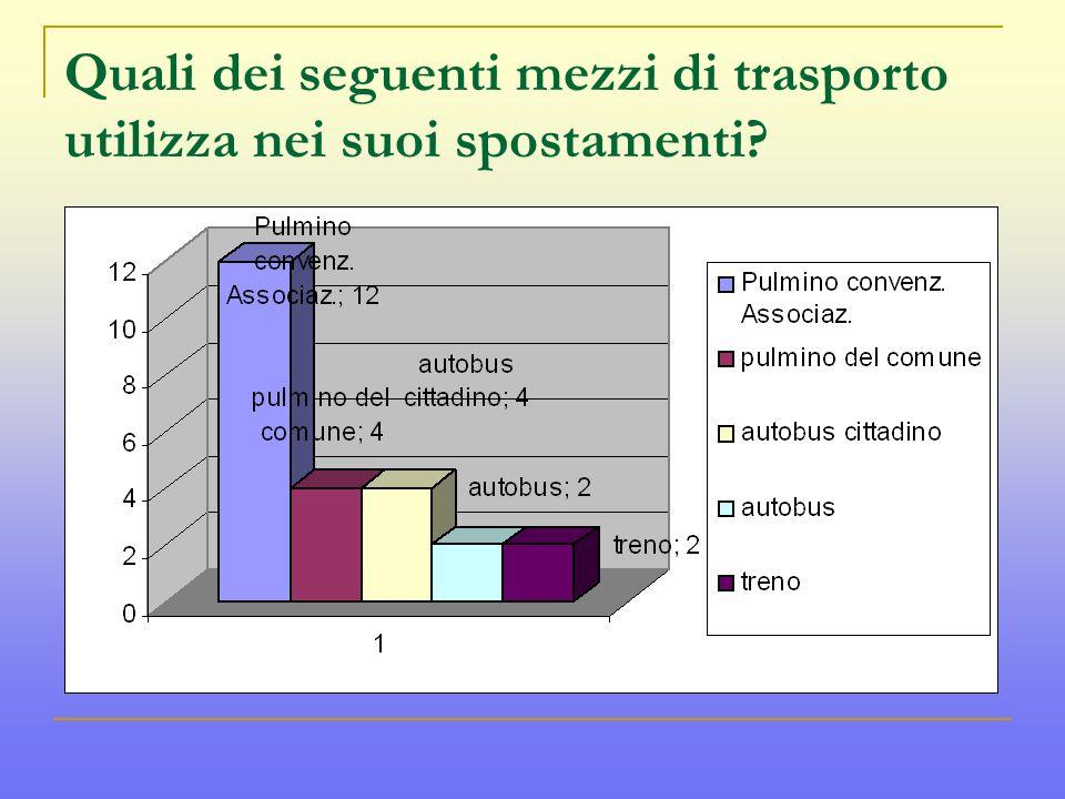 Quali dei seguenti mezzi di trasporto utilizza nei suoi spostamenti