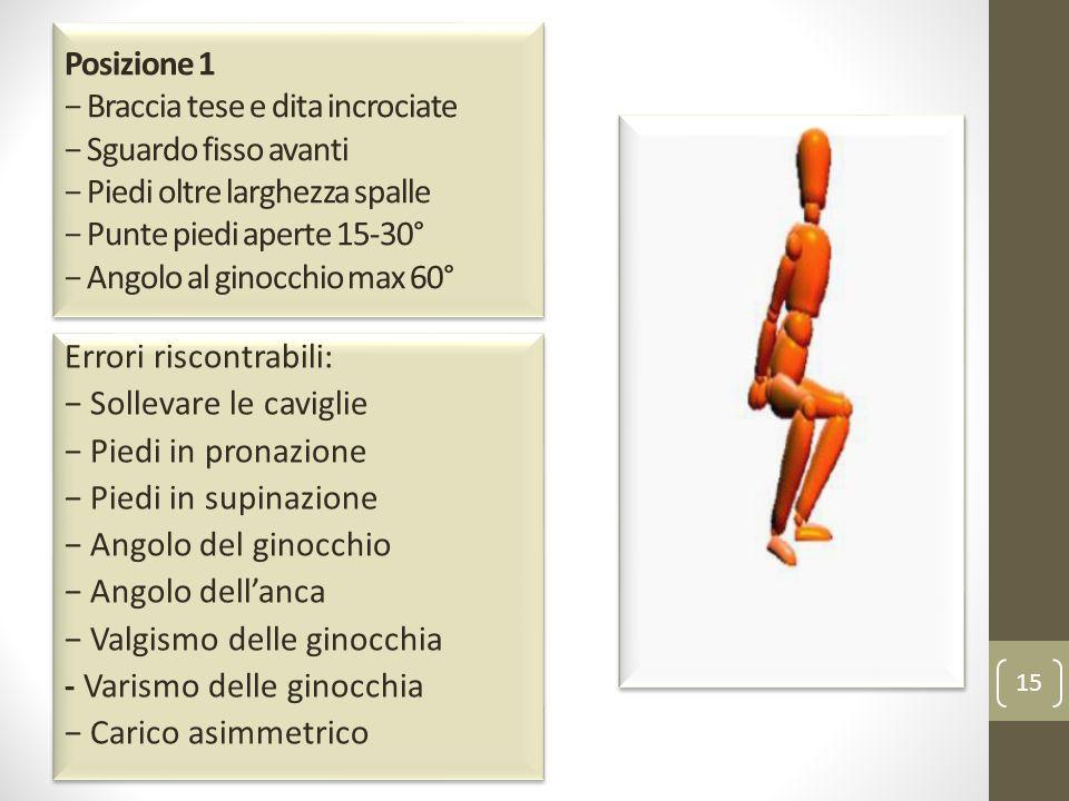 Posizione 1 − Braccia tese e dita incrociate − Sguardo fisso avanti − Piedi oltre larghezza spalle − Punte piedi aperte 15-30° − Angolo al ginocchio max 60°