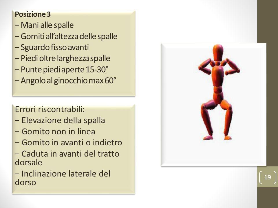 Posizione 3 − Mani alle spalle − Gomiti all'altezza delle spalle − Sguardo fisso avanti − Piedi oltre larghezza spalle − Punte piedi aperte 15-30° − Angolo al ginocchio max 60°
