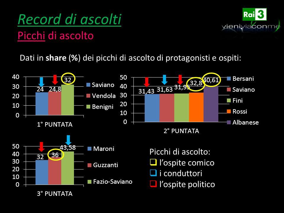Record di ascolti Picchi di ascolto