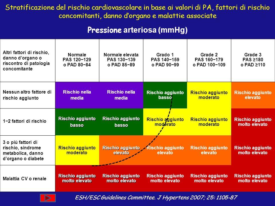 Pressione arteriosa (mmHg)