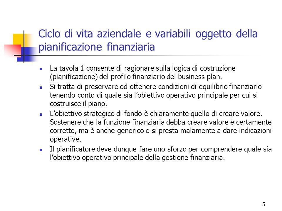 Ciclo di vita aziendale e variabili oggetto della pianificazione finanziaria