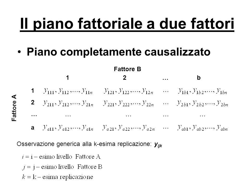 Il piano fattoriale a due fattori
