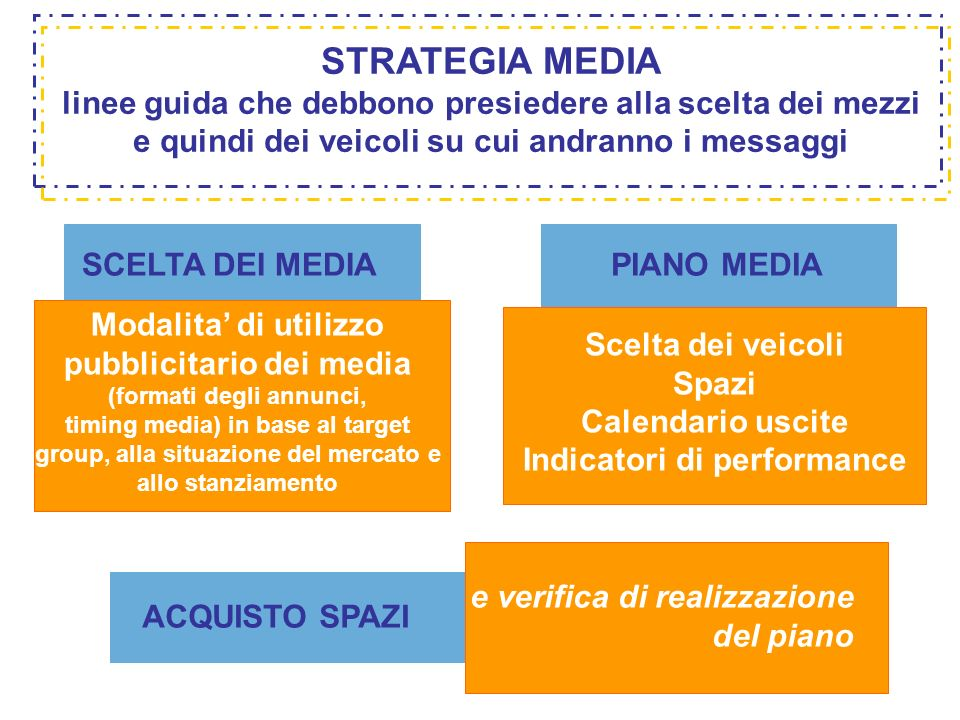 STRATEGIA MEDIA linee guida che debbono presiedere alla scelta dei mezzi e quindi dei veicoli su cui andranno i messaggi.