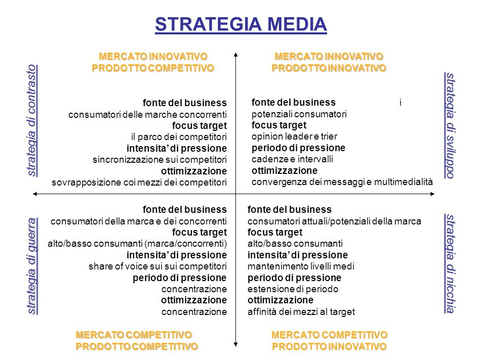 STRATEGIA MEDIA strategia di sviluppo strategia di contrasto