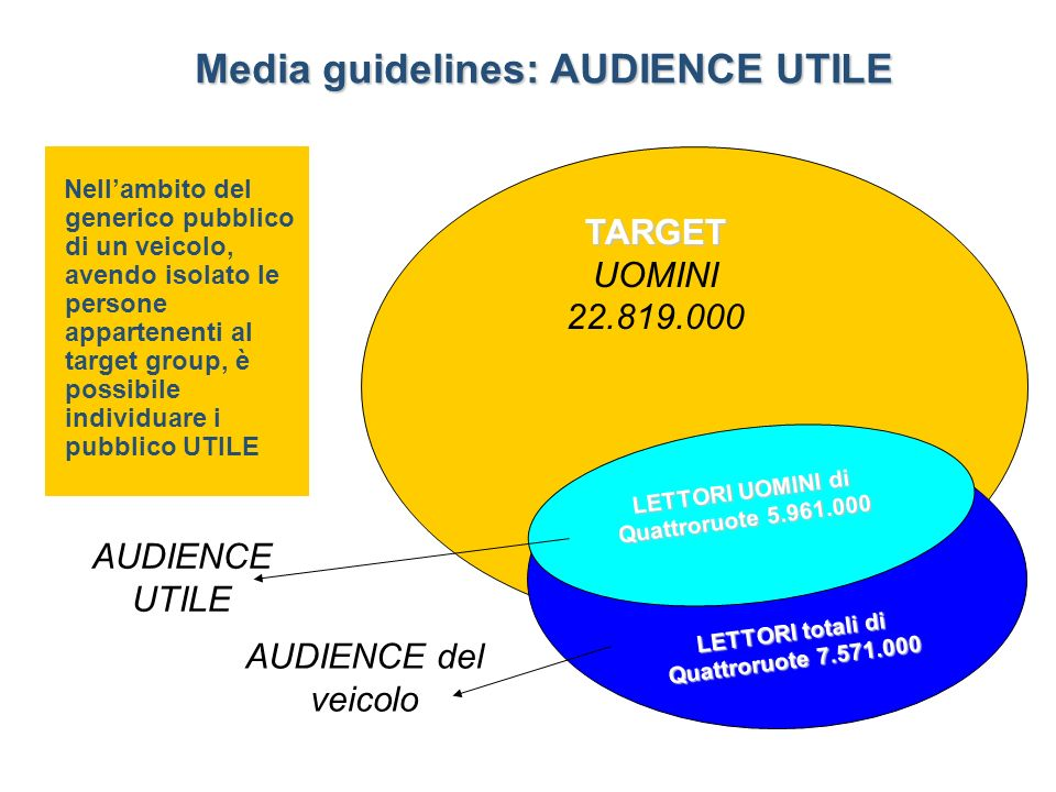 Media guidelines: AUDIENCE UTILE