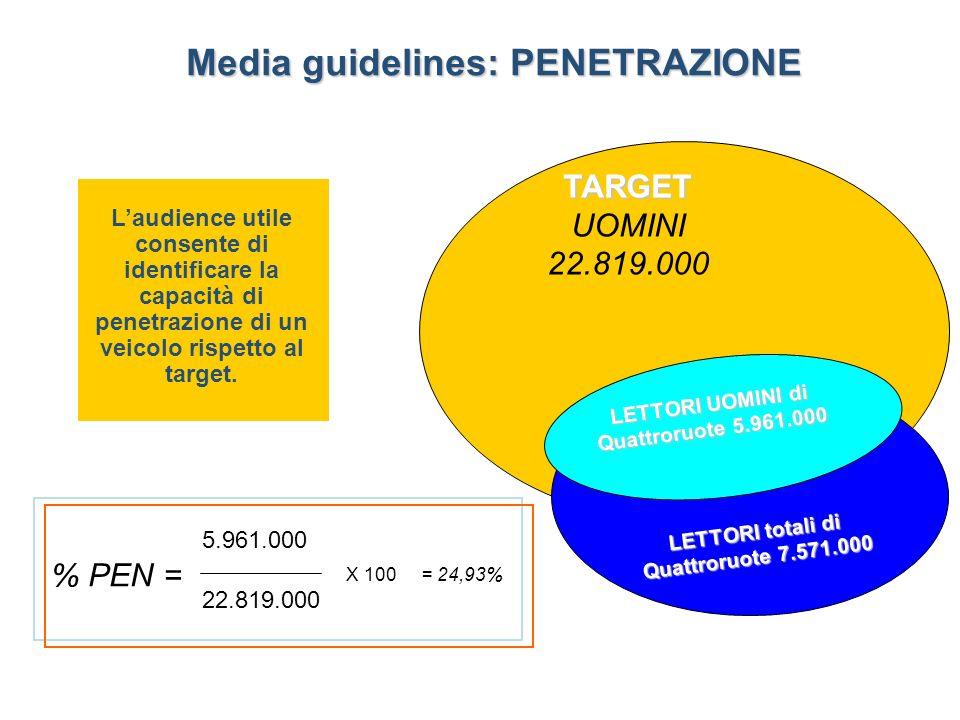 Media guidelines: PENETRAZIONE