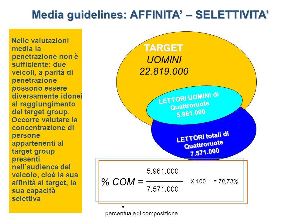 Media guidelines: AFFINITA' – SELETTIVITA'