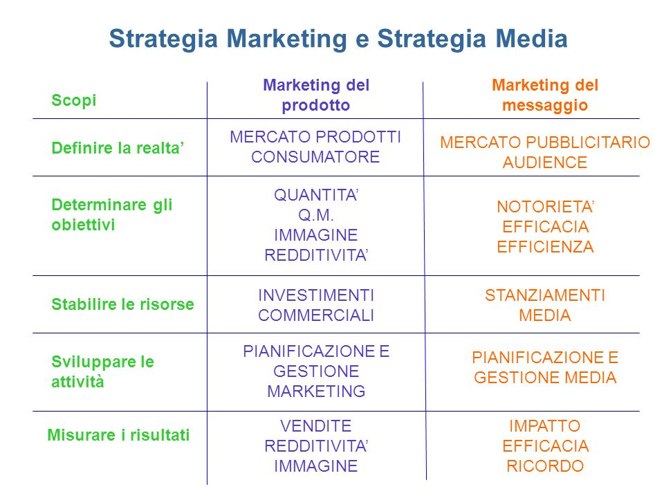 Marketing del prodotto Marketing del messaggio