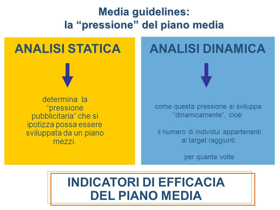 INDICATORI DI EFFICACIA DEL PIANO MEDIA