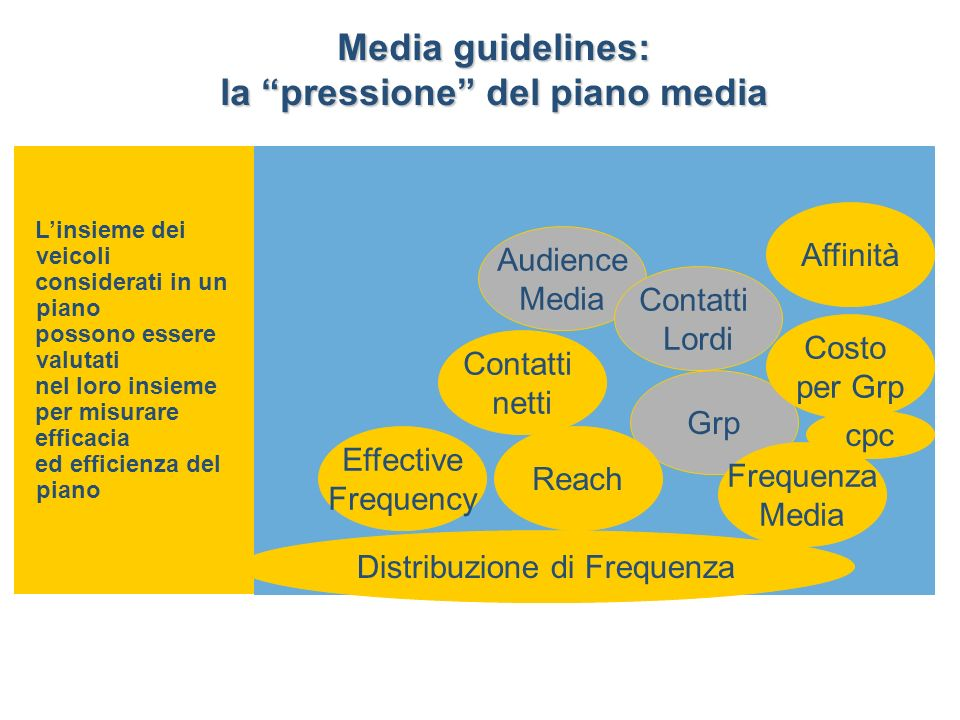 Media guidelines: la pressione del piano media