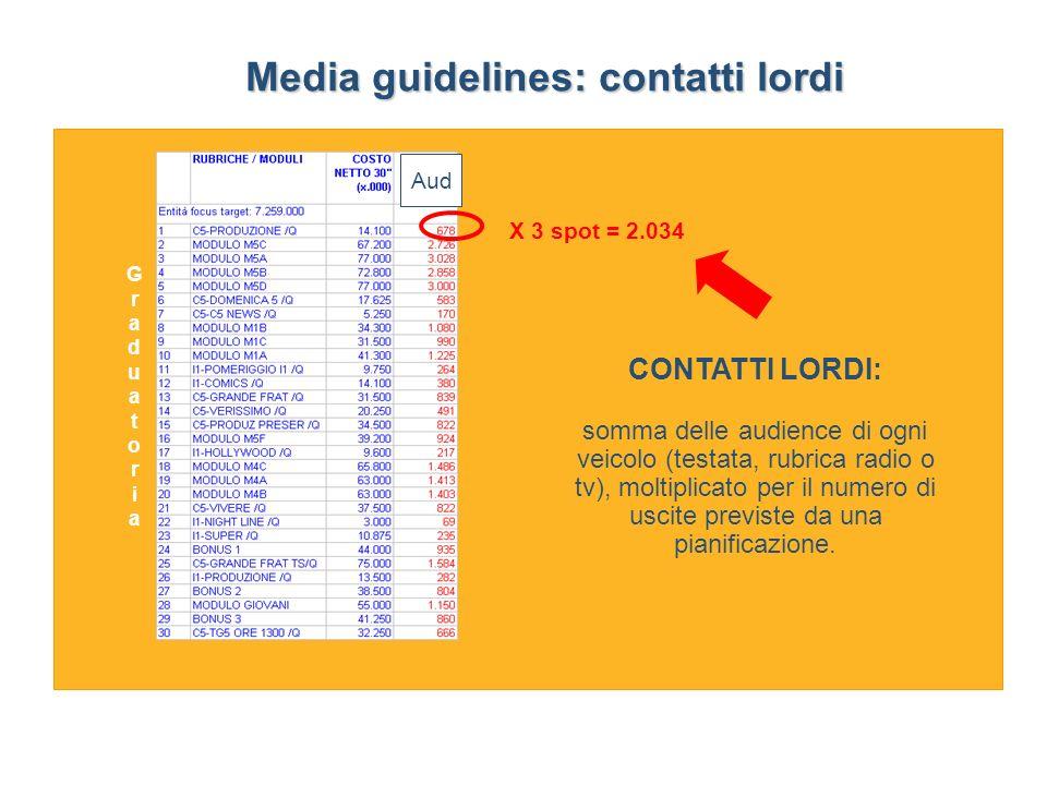 Media guidelines: contatti lordi
