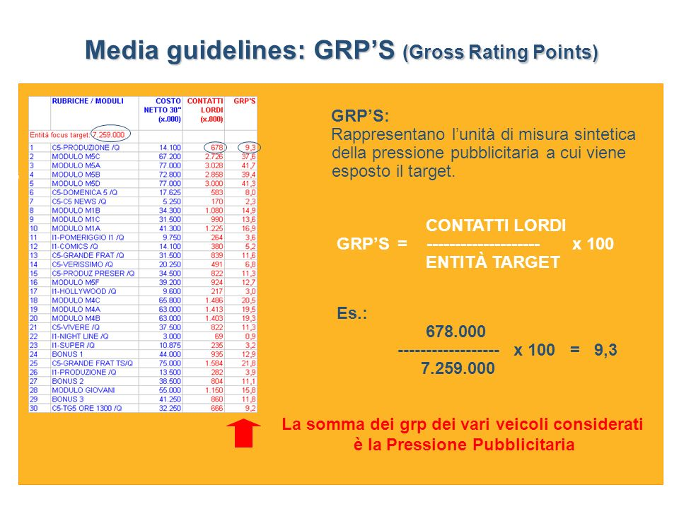Media guidelines: GRP'S (Gross Rating Points)