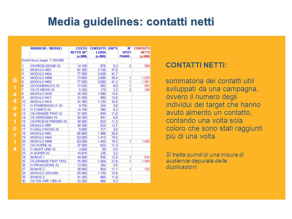 Media guidelines: contatti netti