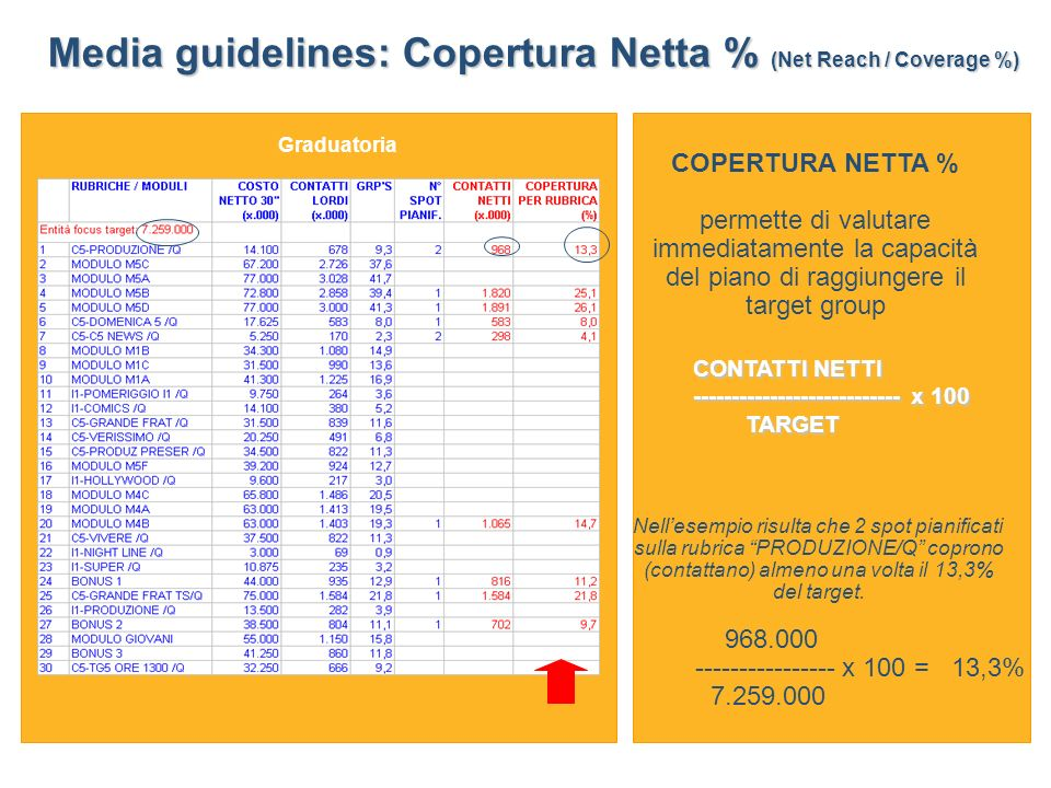Media guidelines: Copertura Netta % (Net Reach / Coverage %)