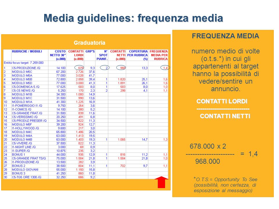 Media guidelines: frequenza media