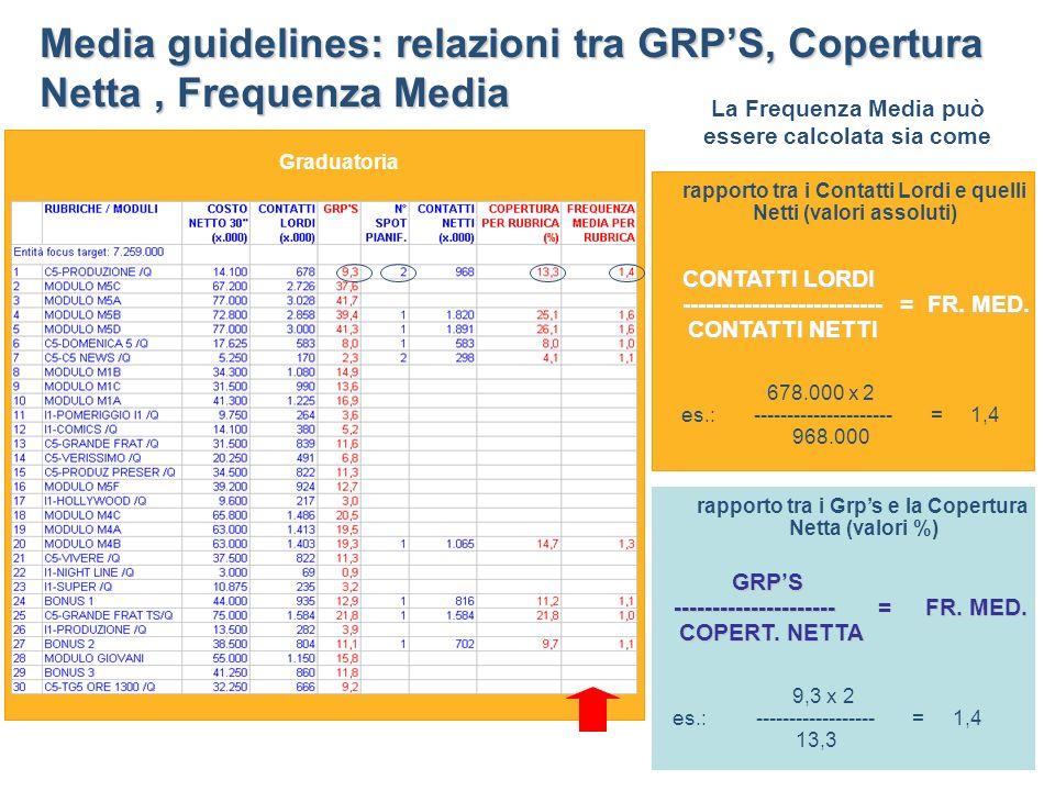 Media guidelines: relazioni tra GRP'S, Copertura Netta , Frequenza Media