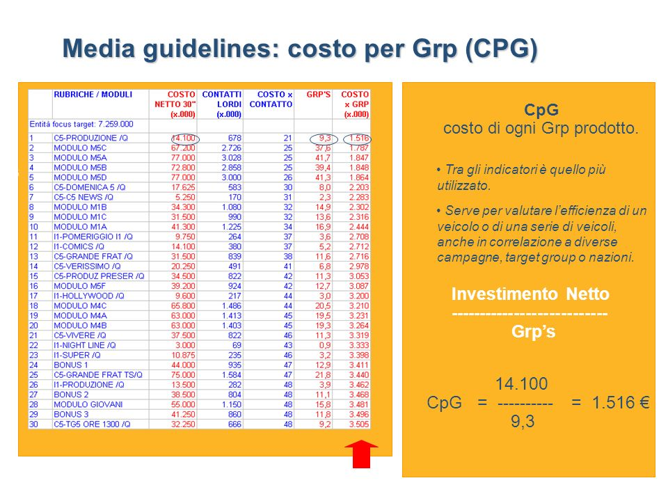 costo di ogni Grp prodotto.