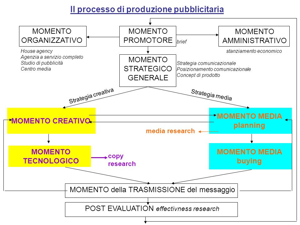 MOMENTO MEDIA planning