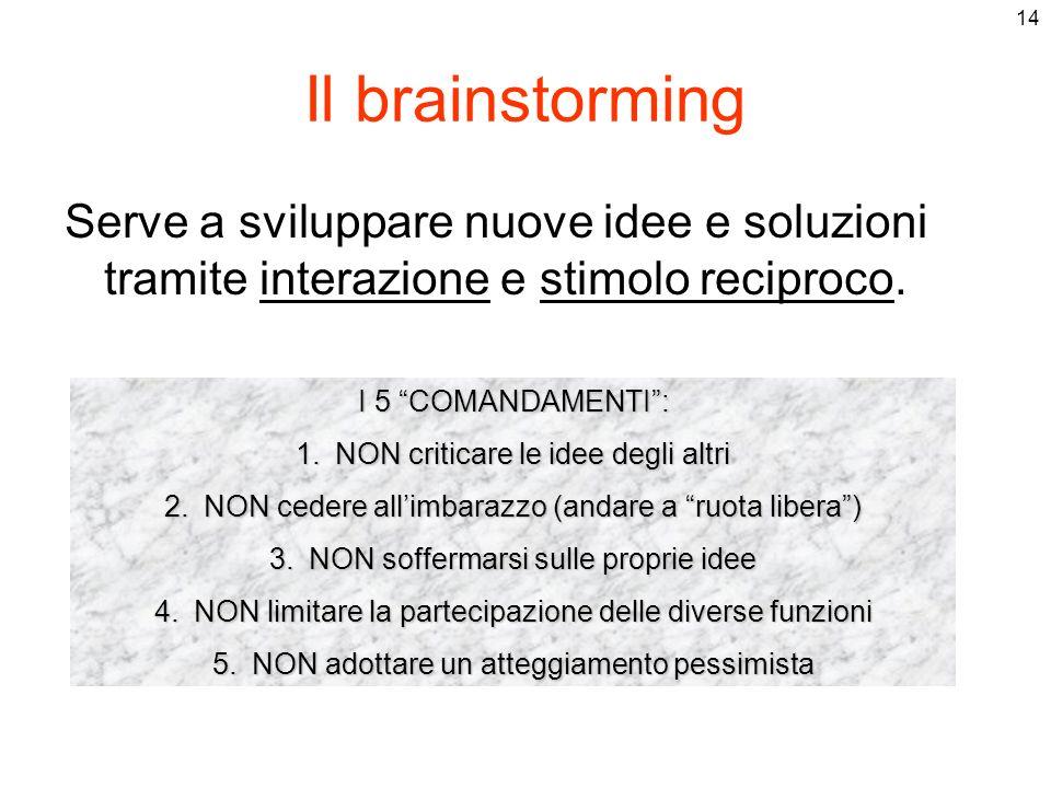Il brainstorming Serve a sviluppare nuove idee e soluzioni tramite interazione e stimolo reciproco.